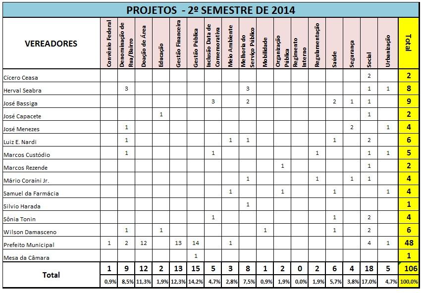 Tabela_projetos_2-semestre