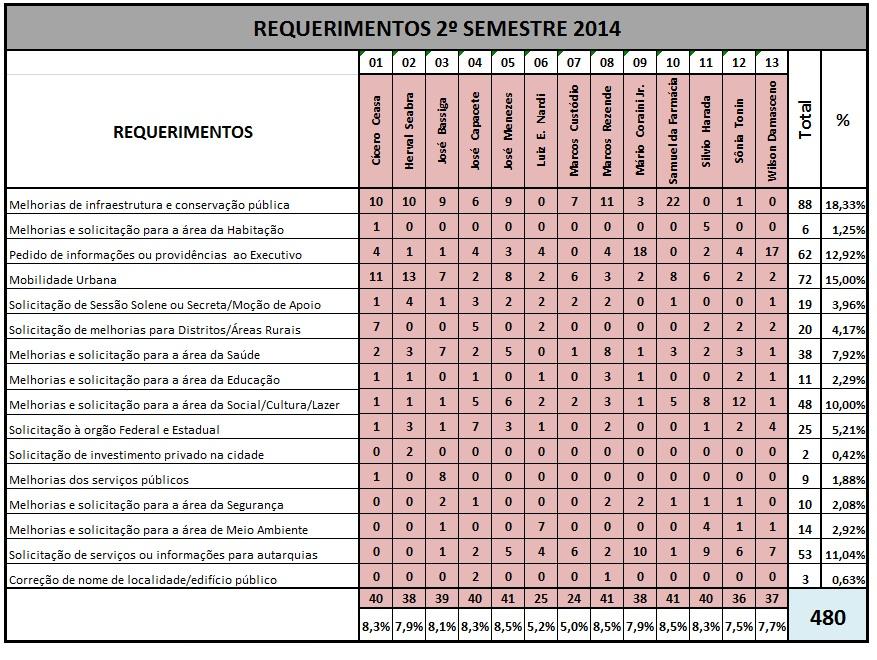Tabela_requerimentos_2-semestre
